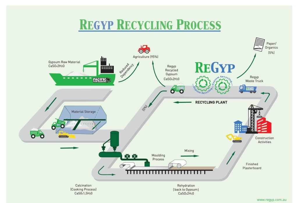 REGYP Recycling Process
